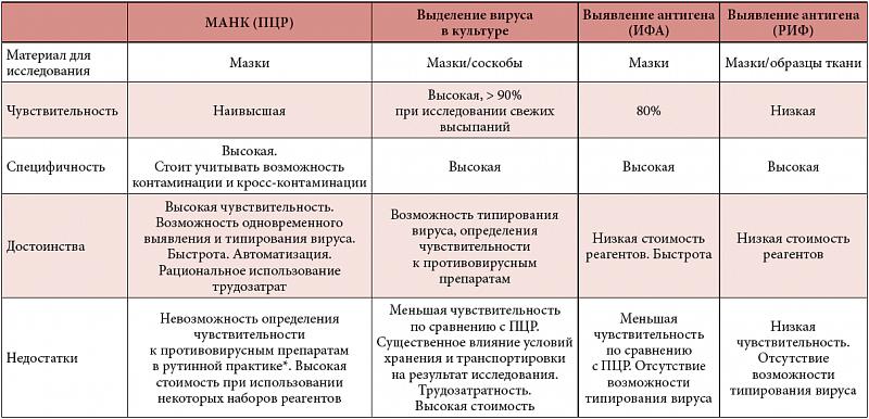 Методы диагностики вирусов