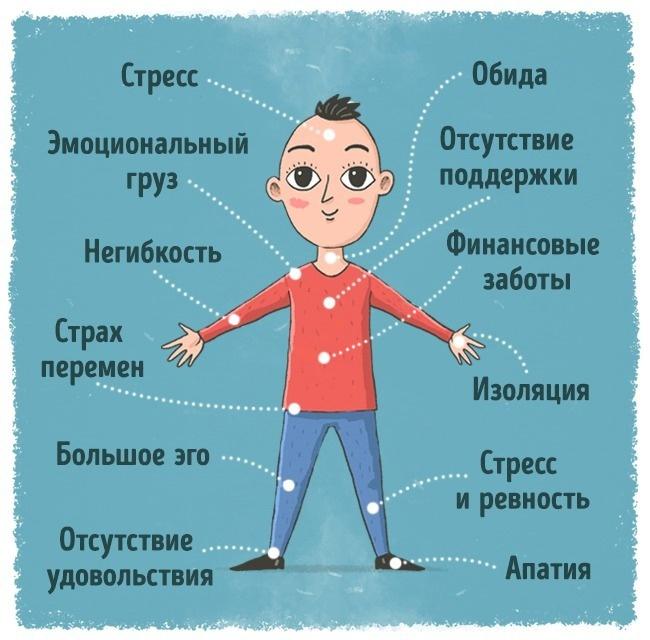 Места болезней в зависимости от вида чувств и эмоций